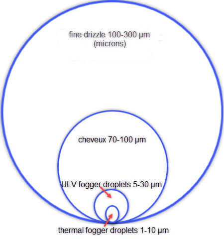 fogging droplet sizes in microns